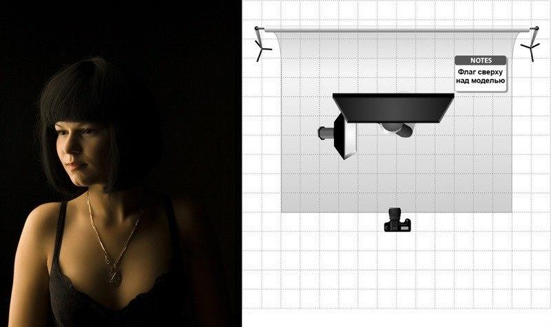 Схема света на фотосессии